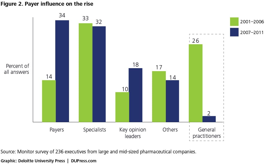 Figure 2. Payer influence on the rise