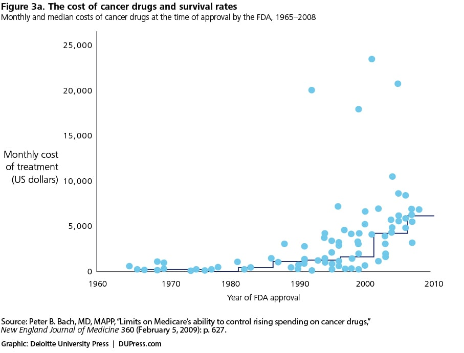 Figure 3a. The cost of cancer drugs and survival rates