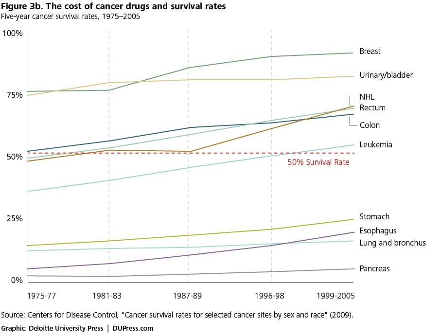 Figure 3b. The cost of cancer drugs and survival rates