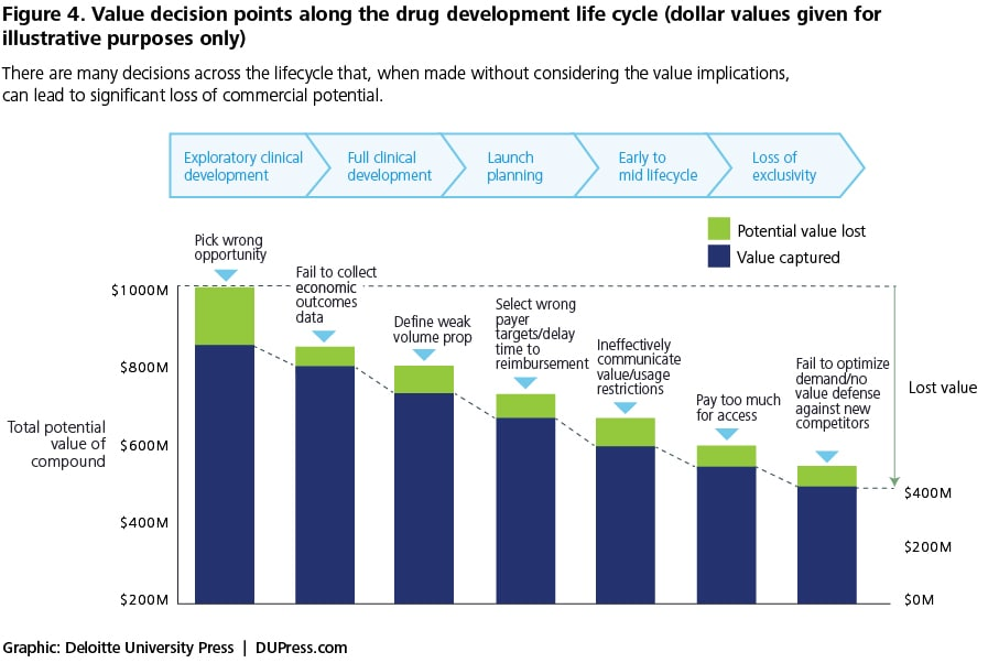 Figure 4. Value decision points along the drug development life cycle (dollar values given for  illustrative purposes only)