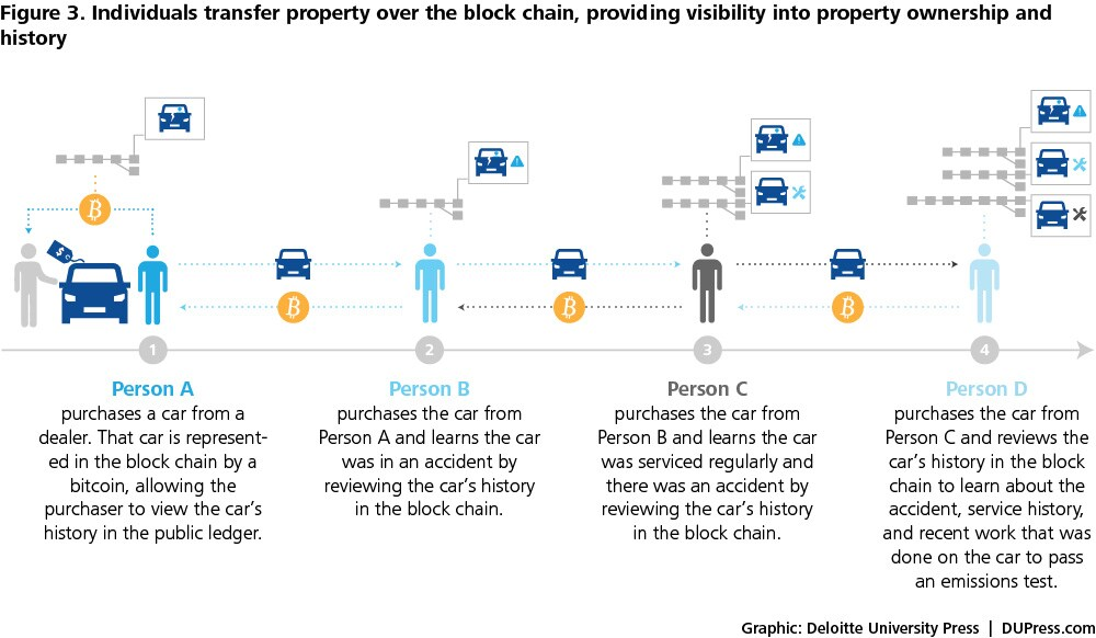 DUP_847_Figure3: Transfer of property