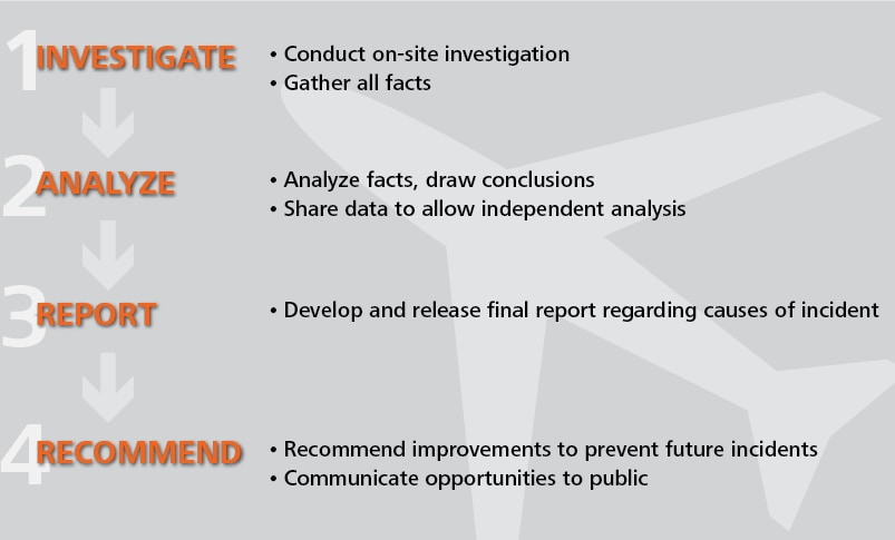 1. Investigate, 2. Analyze, 3. Report. 4. Recommend
