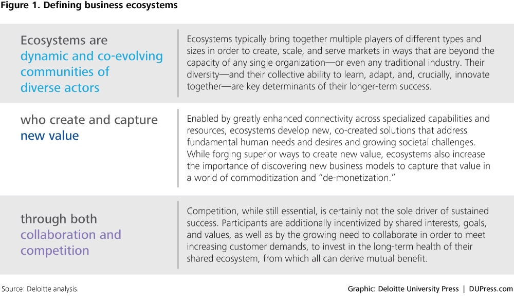 fig1_defining business ecosystems - Deloitte Cover Letter