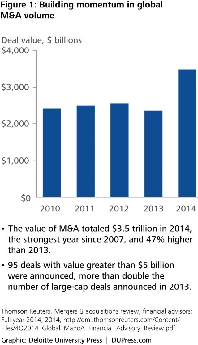 DUP_1053 Figure 1: Building momentum in global M&A volume