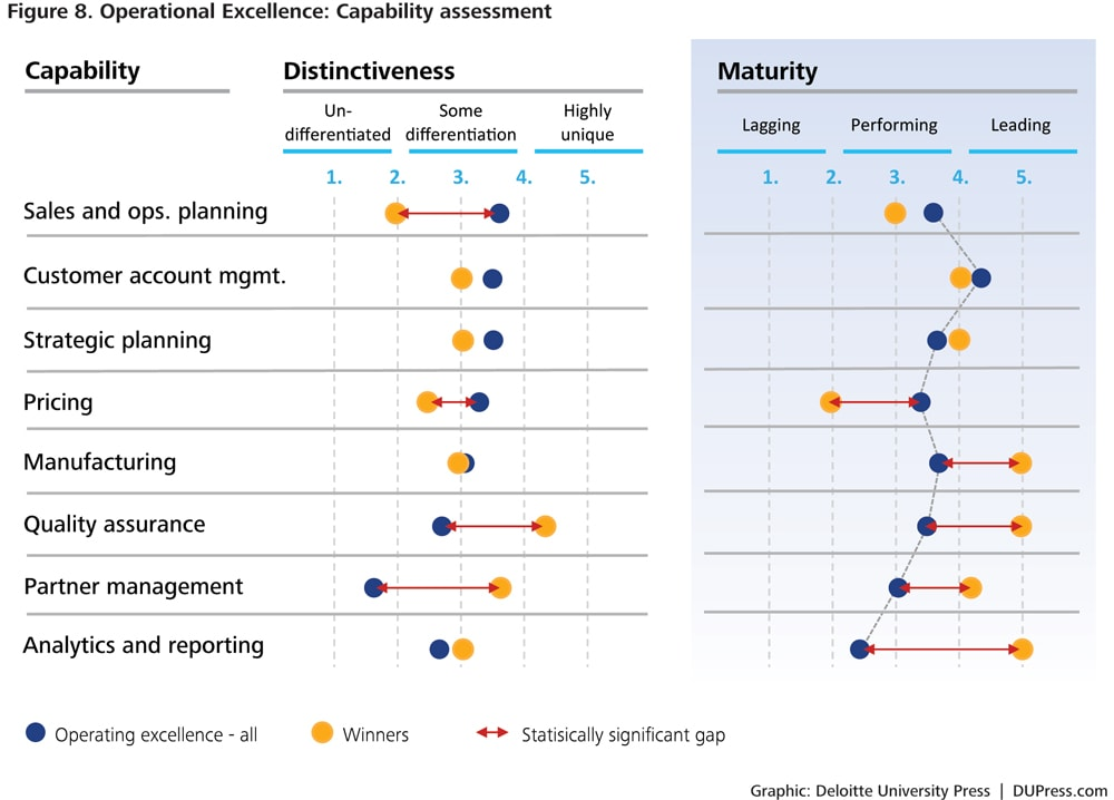 business model innovation in consumer goods companies deloitte