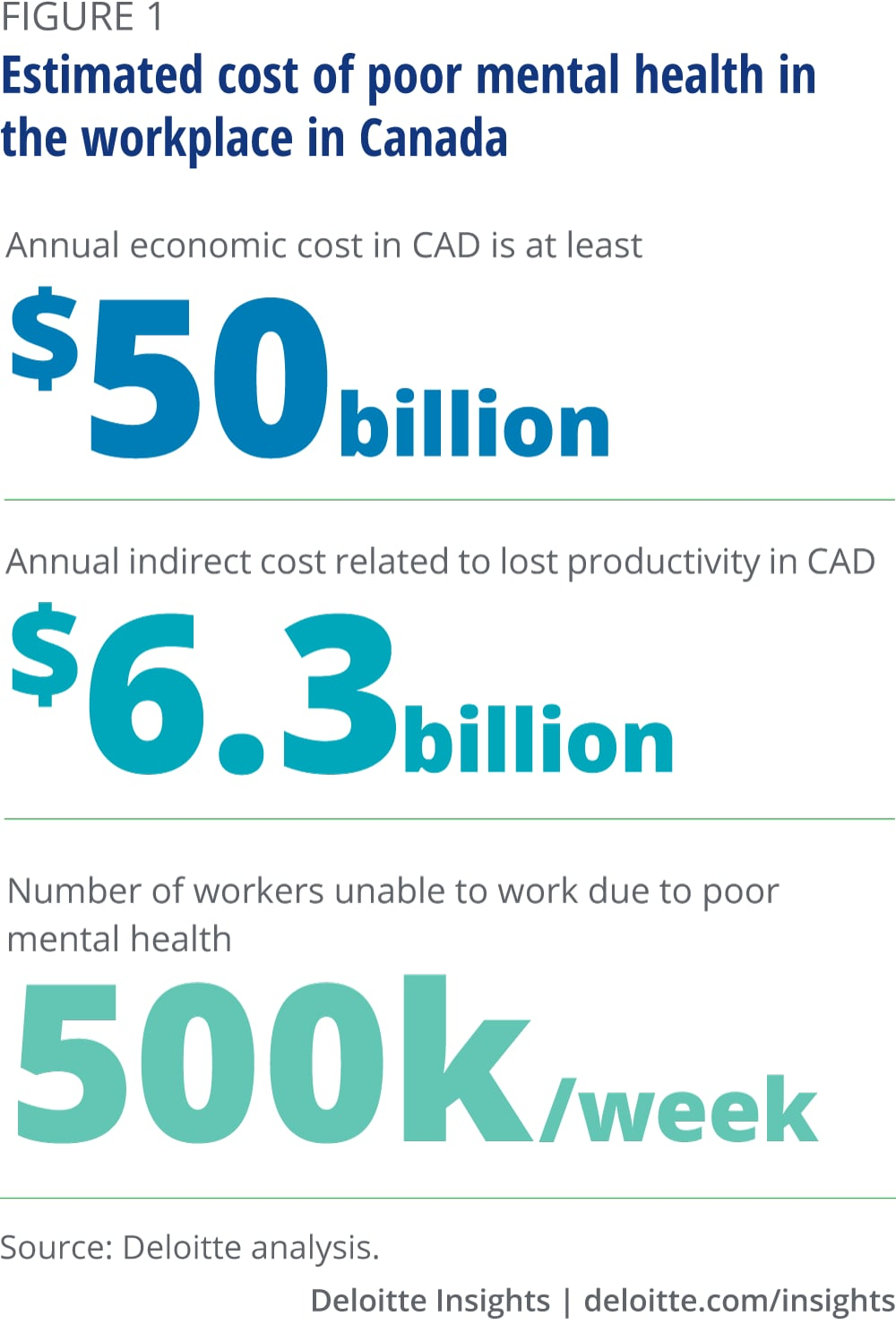 Estimated cost of poor mental health in the workplace in Canada