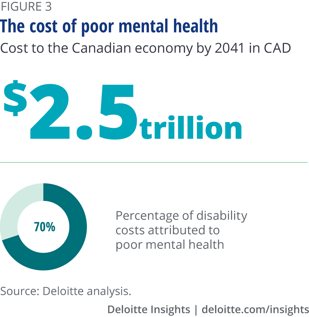 The cost of poor mental health