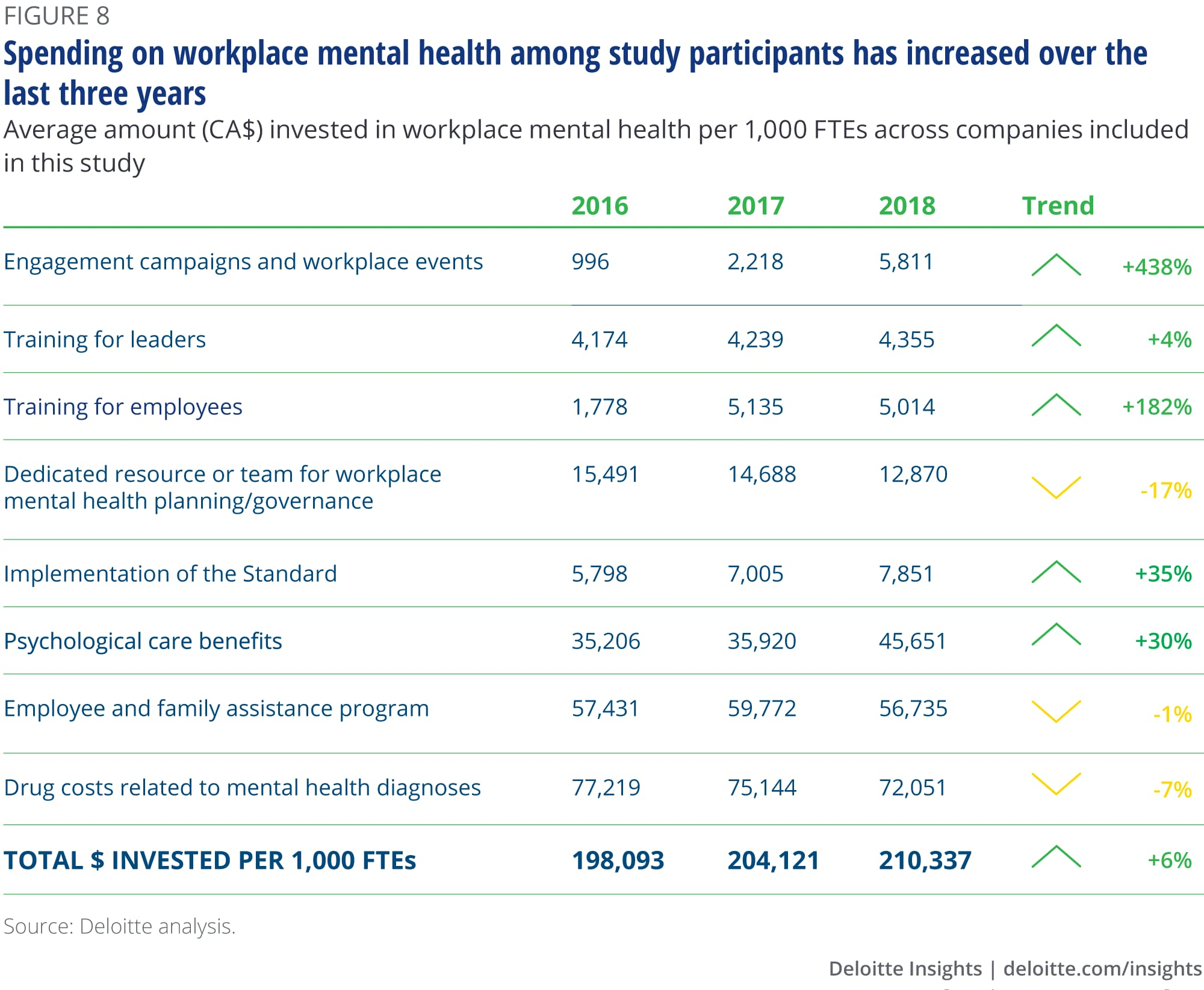 Spending on workplace mental health among study participants has increased over the last three years