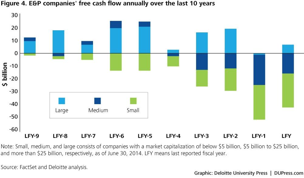 cash flow free