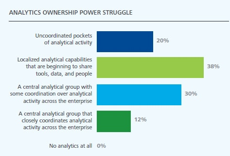 DUP753 Fig2 analytics-power-struggle