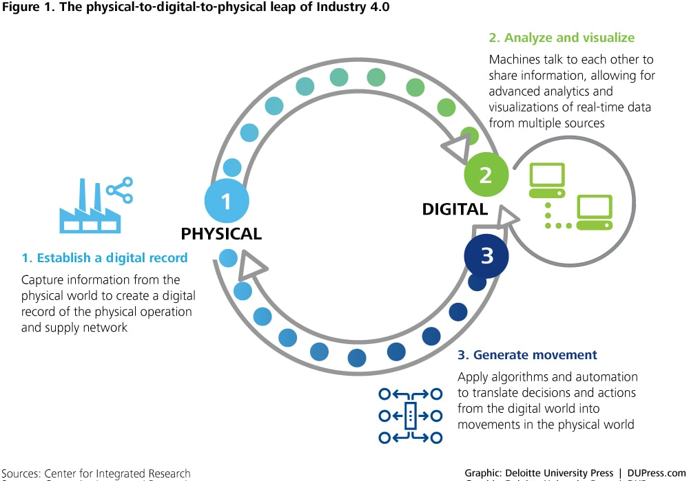 ER_3263-Figure 1. The physical-to-digital-to-physical leap of Industry 4.0