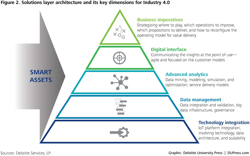 ER_3263-Figure 2. Solutions layer architecture and its key dimensions for Industry 4.0