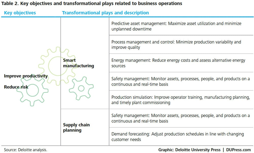 ER_3263-Table 2. Key objectives and transformational plays related to business operations