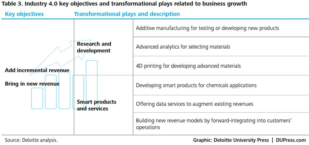 ER_3263-Table 3. Industry 4.0 key objectives and transformational plays related to business growth