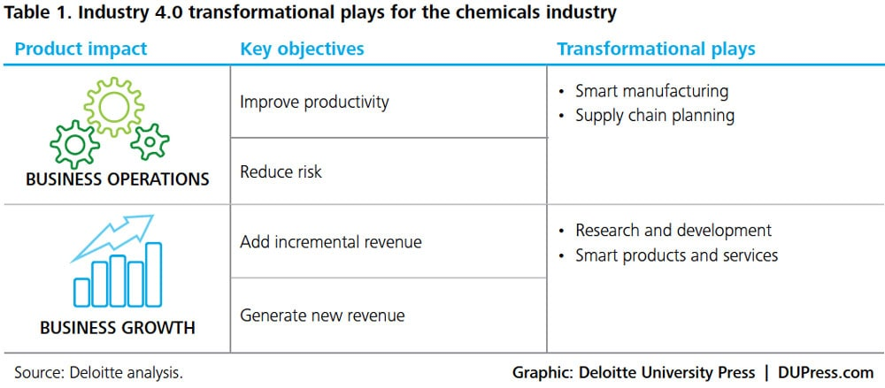ER_3263-Table 1. Industry 4.0 transformational plays for the chemicals industry