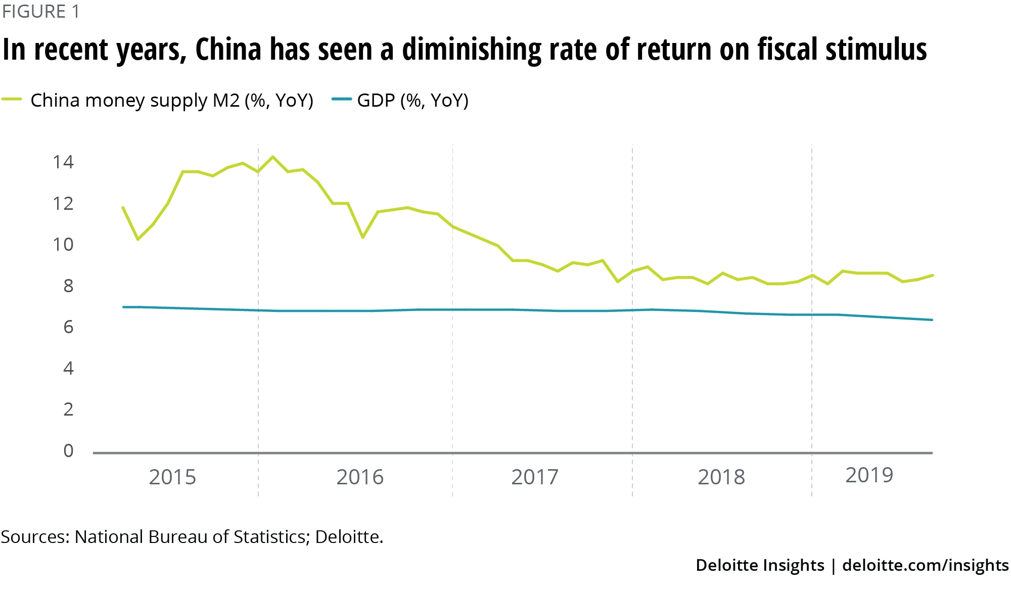 In recent years, China has seen a diminishing rate of return on fiscal stimulus