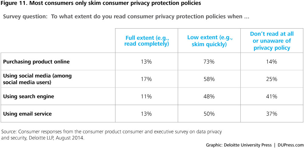 what extent do you read consumer privacy protection policies when ... Full extent (e.g., read completely) Low extent (e.g., skim quickly) Don't read at all or unaware of privacy policy Purchasing product online 13% 73% 14% Using social media (among social media users) 17% 58% 25% Using search engine 11% 48% 41% Using email service 13% 50% 37% Figure 11. Most consumers only skim consumer privacy protection policies