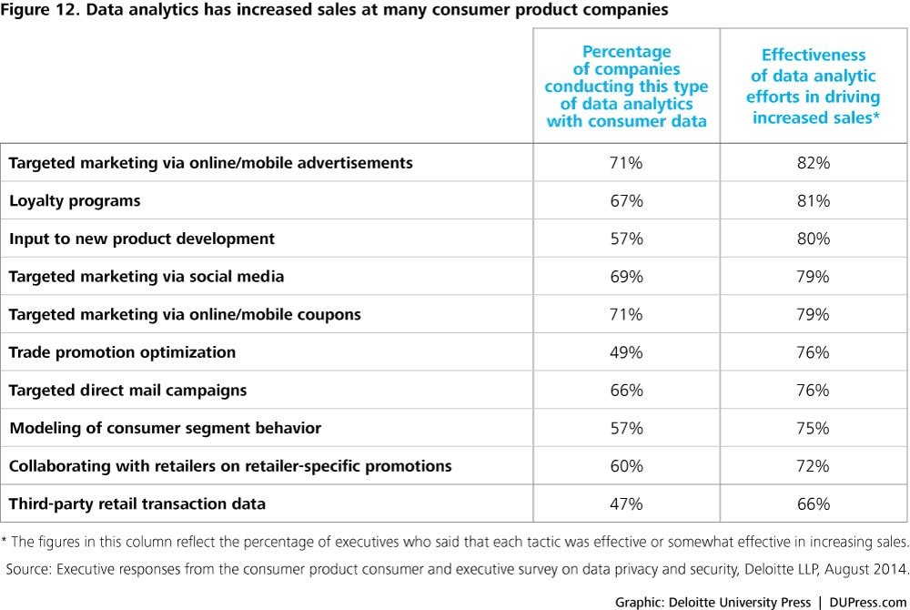 Figure 12. Data analytics has increased sales at many consumer product companies