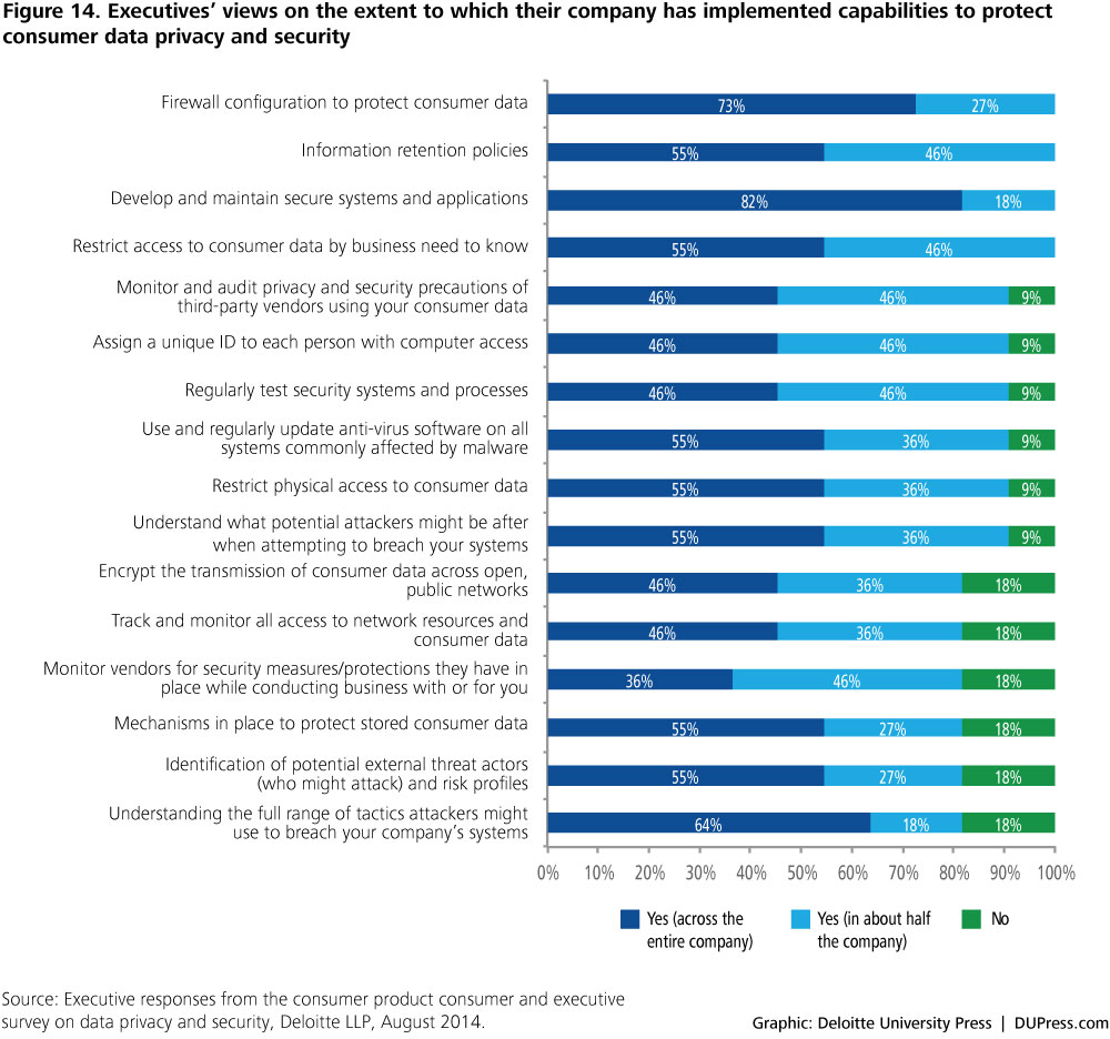 Figure 14. Executives' views on the extent to which their company has implemented capabilities to protect consumer data privacy and security