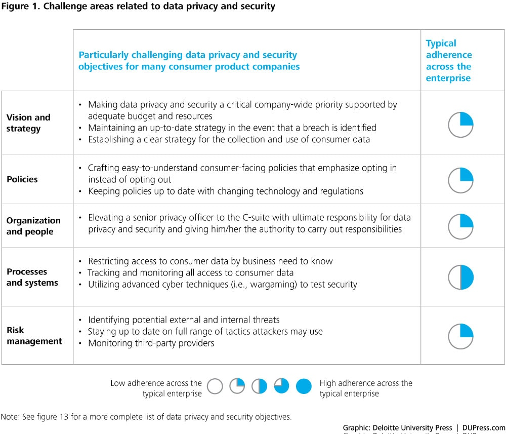 Figure 1. Challenge areas related to data privacy and security