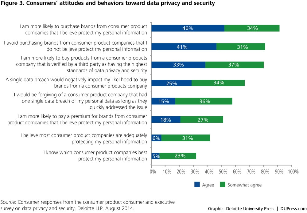 Figure 3. Consumers' attitudes and behaviors toward data privacy and security