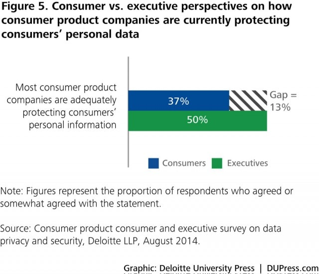 Figure 5. Consumer vs. executive perspectives on how consumer product companies are currently protecting consumers' personal data