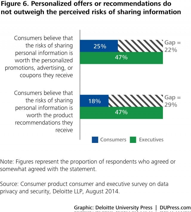 Figure 6. Personalized offers or recommendations do not outweigh the perceived risks of sharing information
