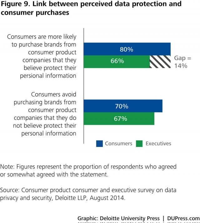 Figure 9. Link between perceived data protection and consumer purchases