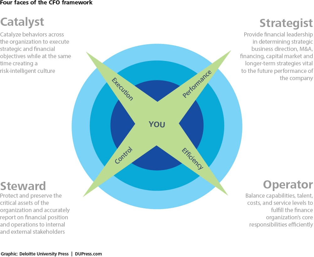 Four faces of the CFO framework