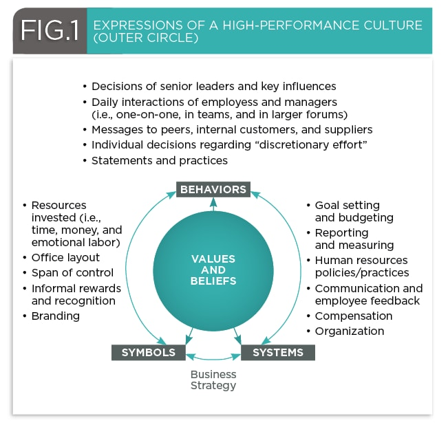 Culture and the myth of the black box | Deloitte Insights