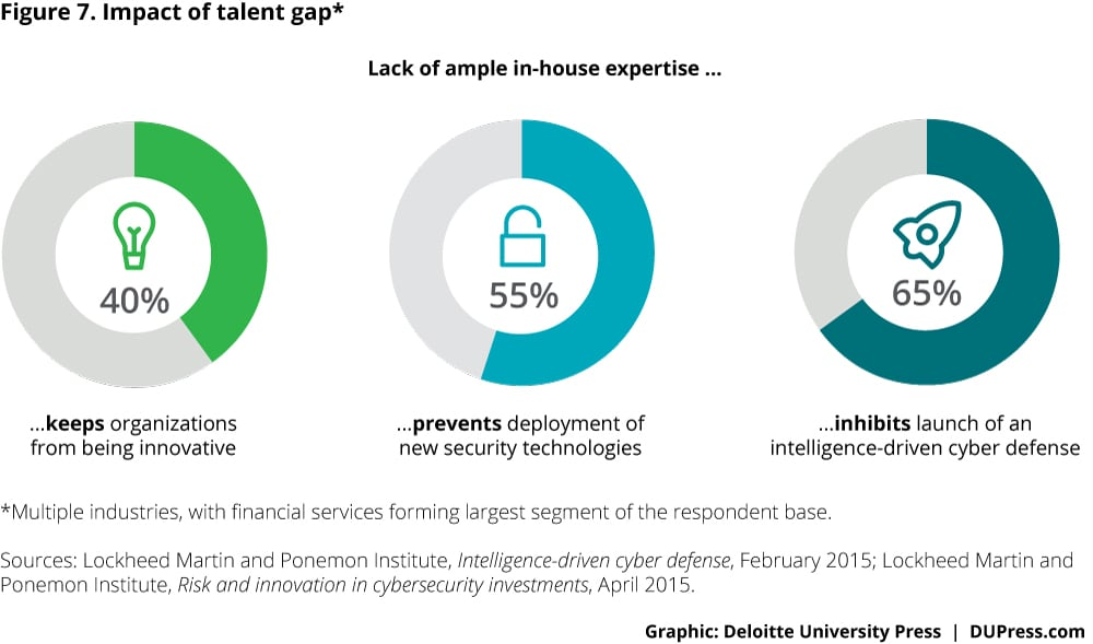 Cyber risk management in financial institutions deloitte insights