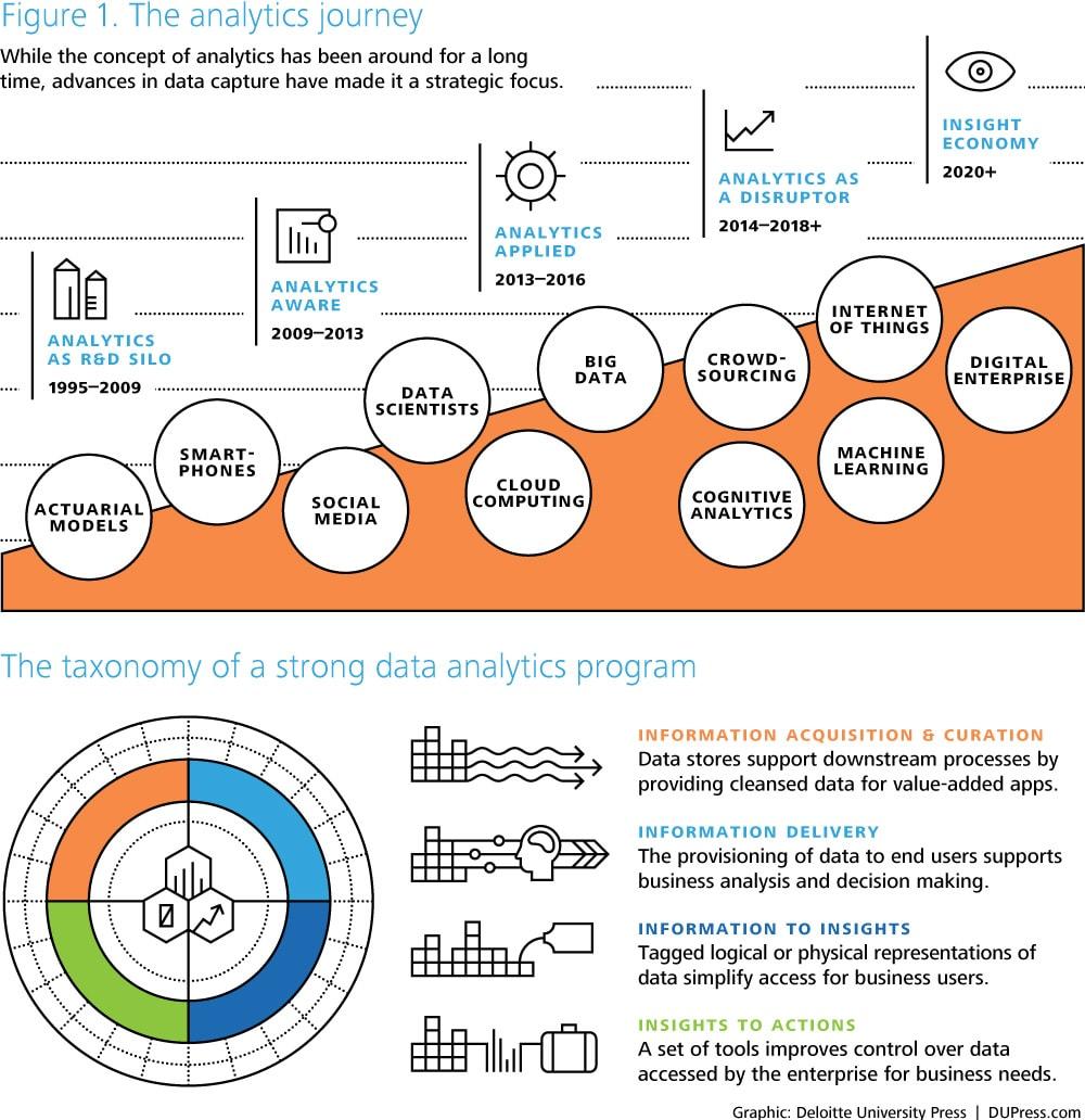 Enterprise analytics serving big data projects for healthcare - Dup3040_tt16indanalytics_figure1