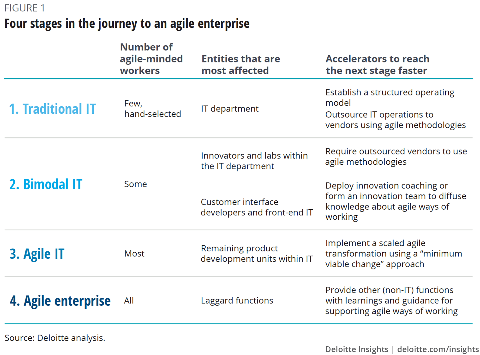 Four stages in the journey to an agile enterprise