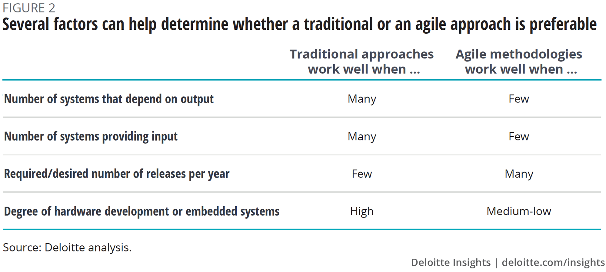 Several factors can help determine whether a traditional or an agile approach is preferable