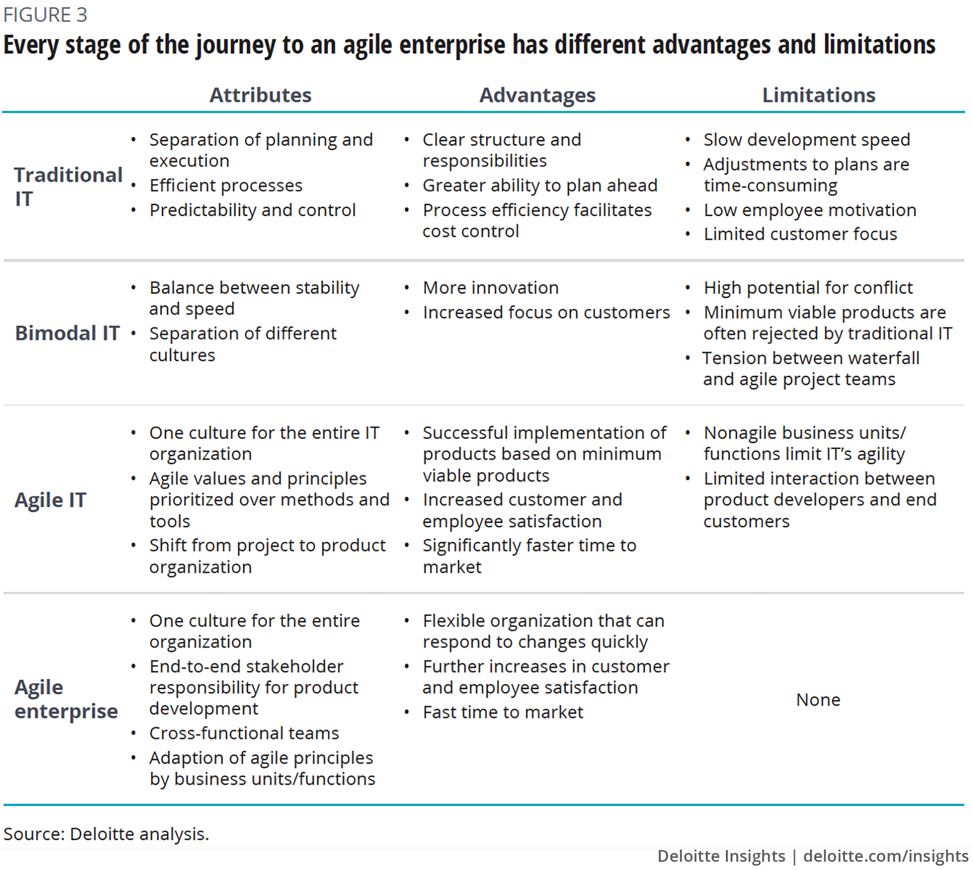 Every stage of the journey to an agile enterprise has different advantages and limitations
