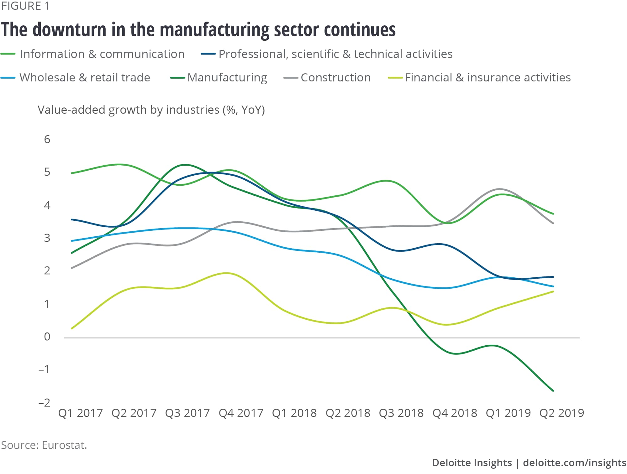 Downturn in the manufacturing sector continues