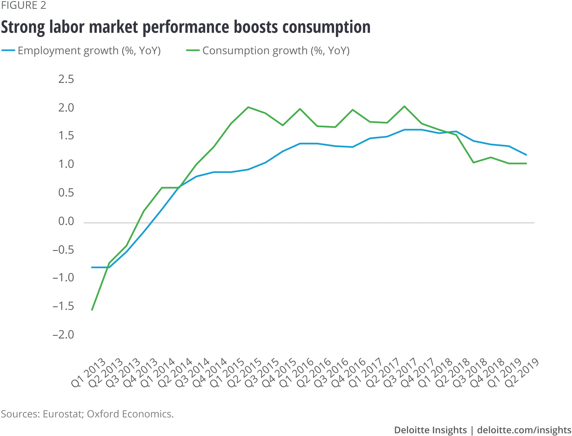 Strong labor market performance boosts consumption