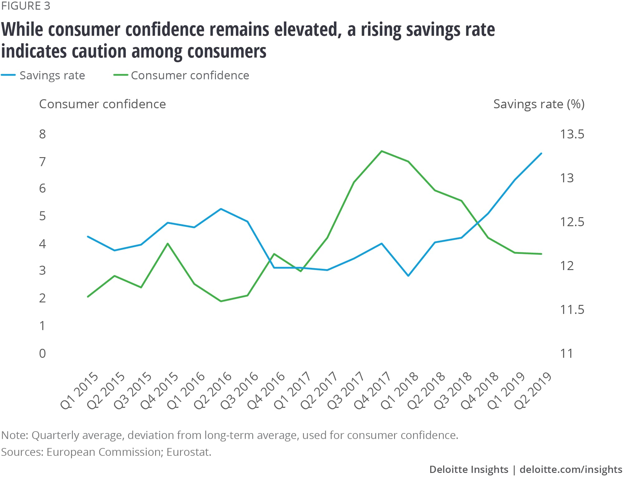 While consumer confidence remains elevated, an increasing savings rate indicates caution among consumers