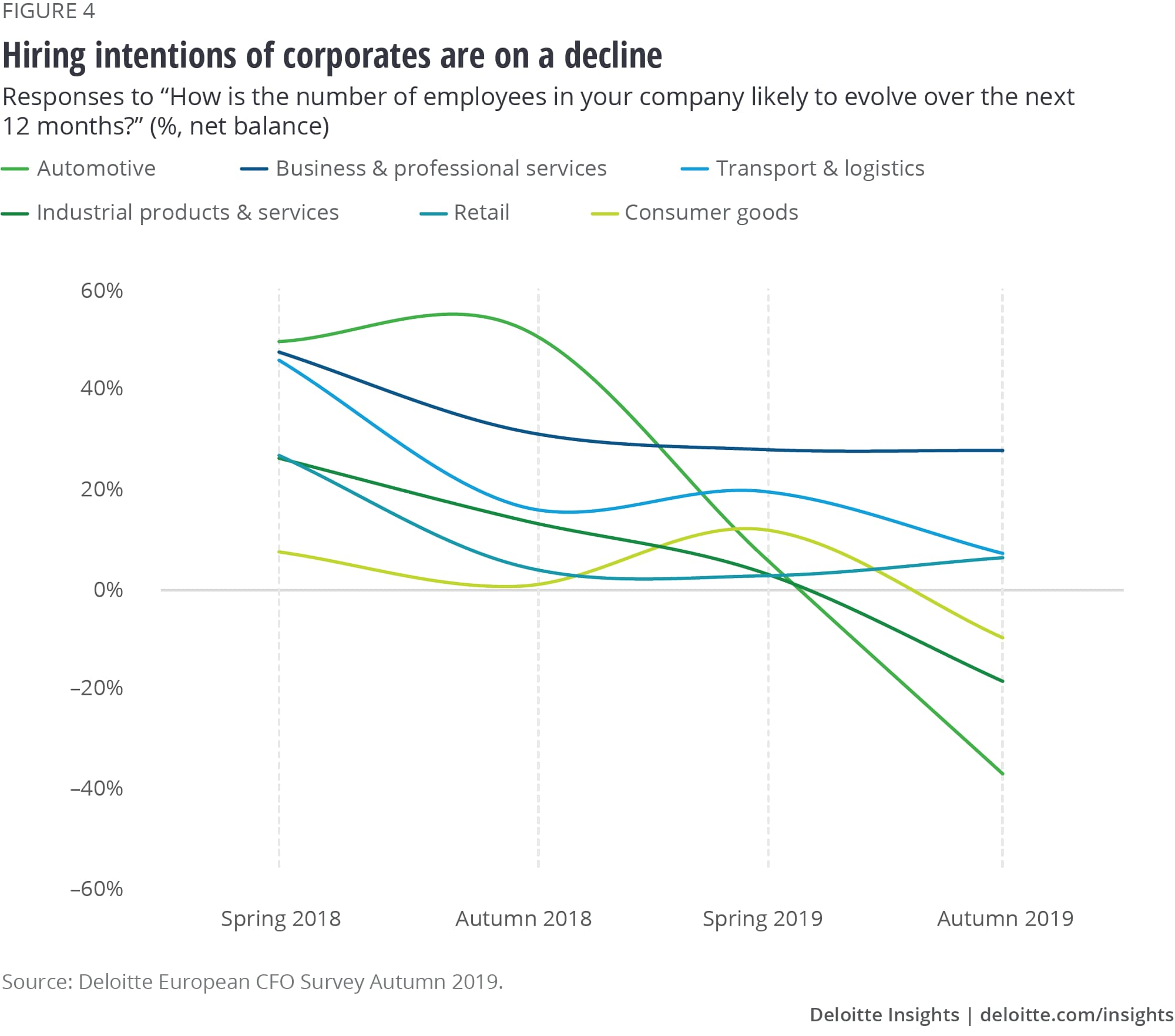 Hiring intentions of corporates are on a decline