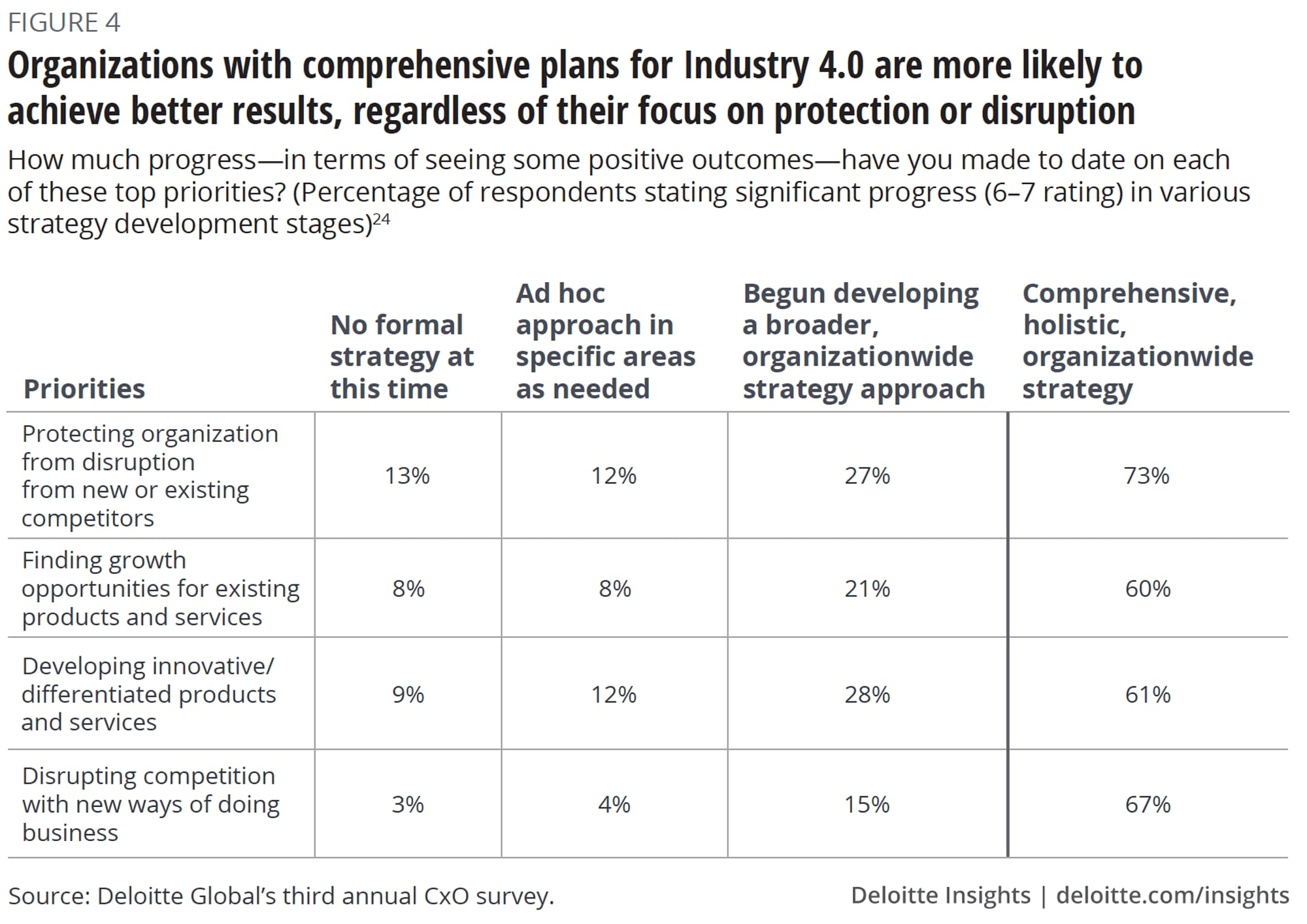Organizations with comprehensive plans for Industry 4.0 are more likely to achieve better results, regardless of their focus on protection or disruption
