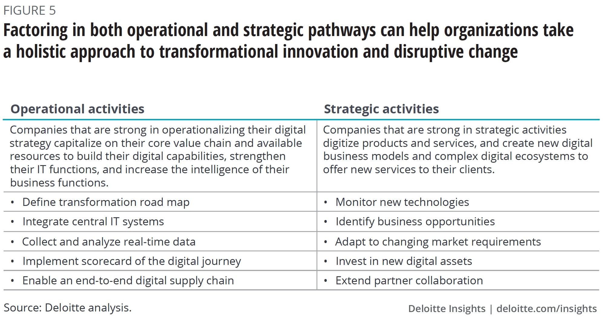 Factoring in both operational and strategic pathways can help organizations take a holistic approach to transformational innovation and disruptive change