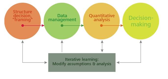 "Structure decision, ""framing"" to Data Management to Quantitative Analysis to Decision Making with iterative learning and modifying assumptions and analysis throughout the process."