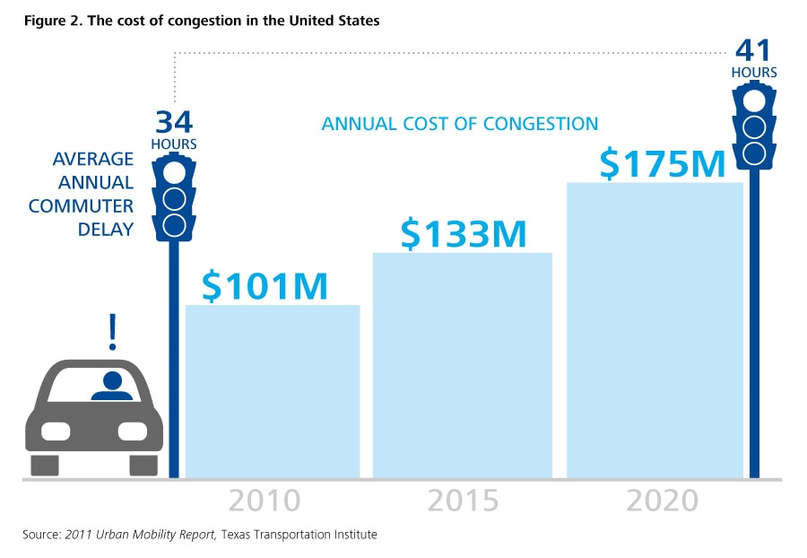 Figure 2. The cost of congestion in the United States