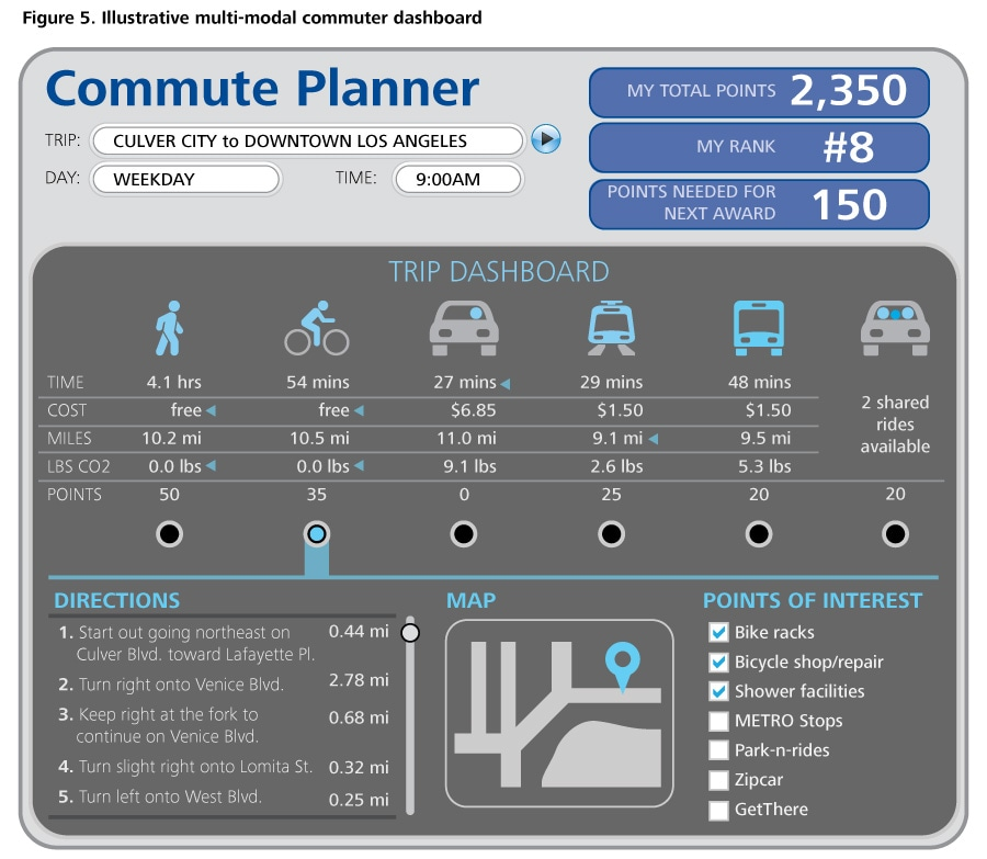 Figure 5. Illustrative multi-modal commuter dashboard