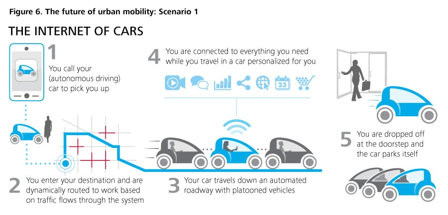Figure 6. The future of urban mobility: Scenario 1
