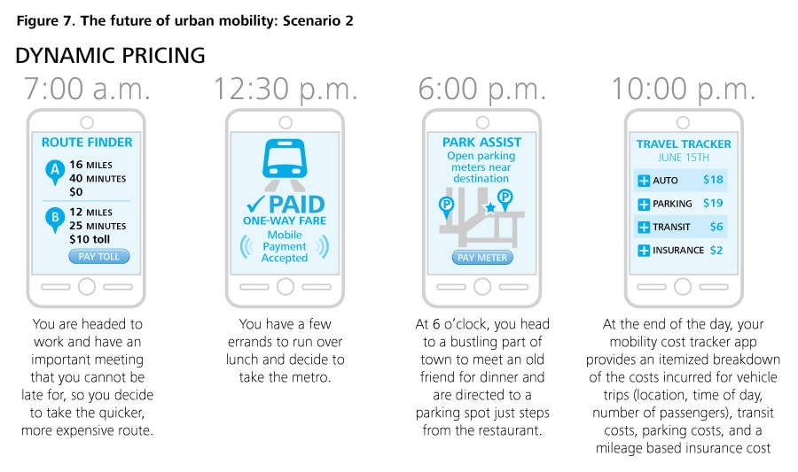 Figure 7. The future of urban mobility: Scenario 2