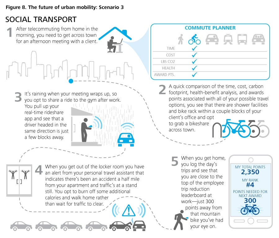 Figure 8. The future of urban mobility: Scenario 3