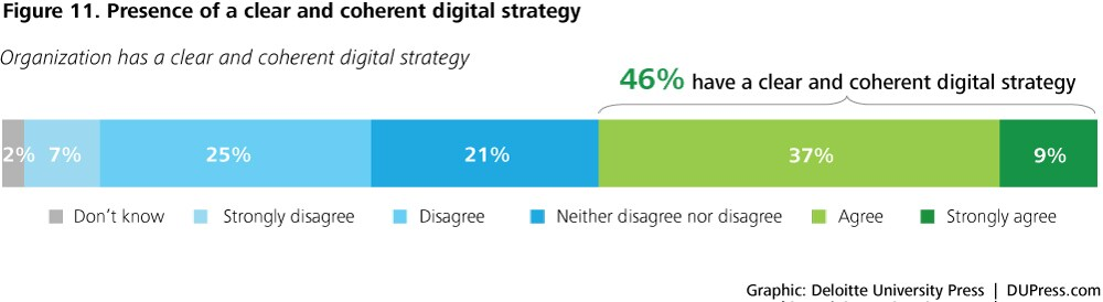 DUP1424_Figure 11. Presence of a clear and coherent digital strategy