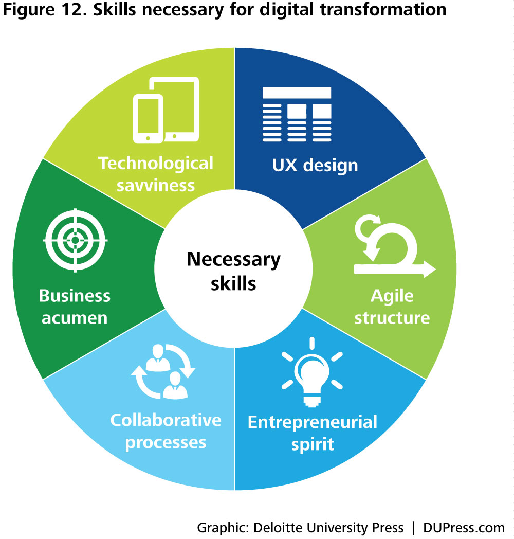 DUP1424_Figure 12. Skills necessary for digital transformation