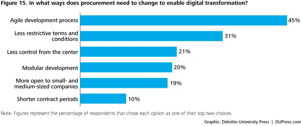 DUP1424_Figure 15. In what ways does procurement need to change to enable digital transformation?
